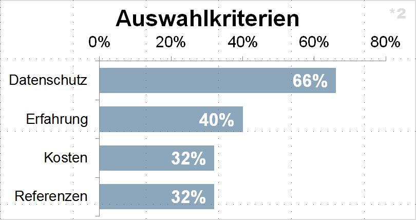 Statistische Verteilung der Entscheidungsgrundlagen zugunsten eines Sourcing-Anbieters