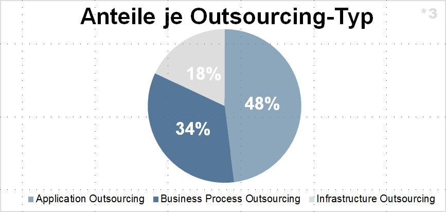 Statistische Verteilung von Outsourcing-Arten